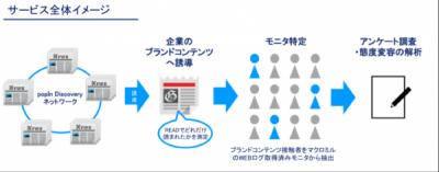 popInとマクロミル、共同でブランドリフト効果の測定サービスを開発 – AD_HEADLINE|広告転職.com