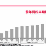 ヤフーの2015年度上期決算、「スマホ広告」が高い業績